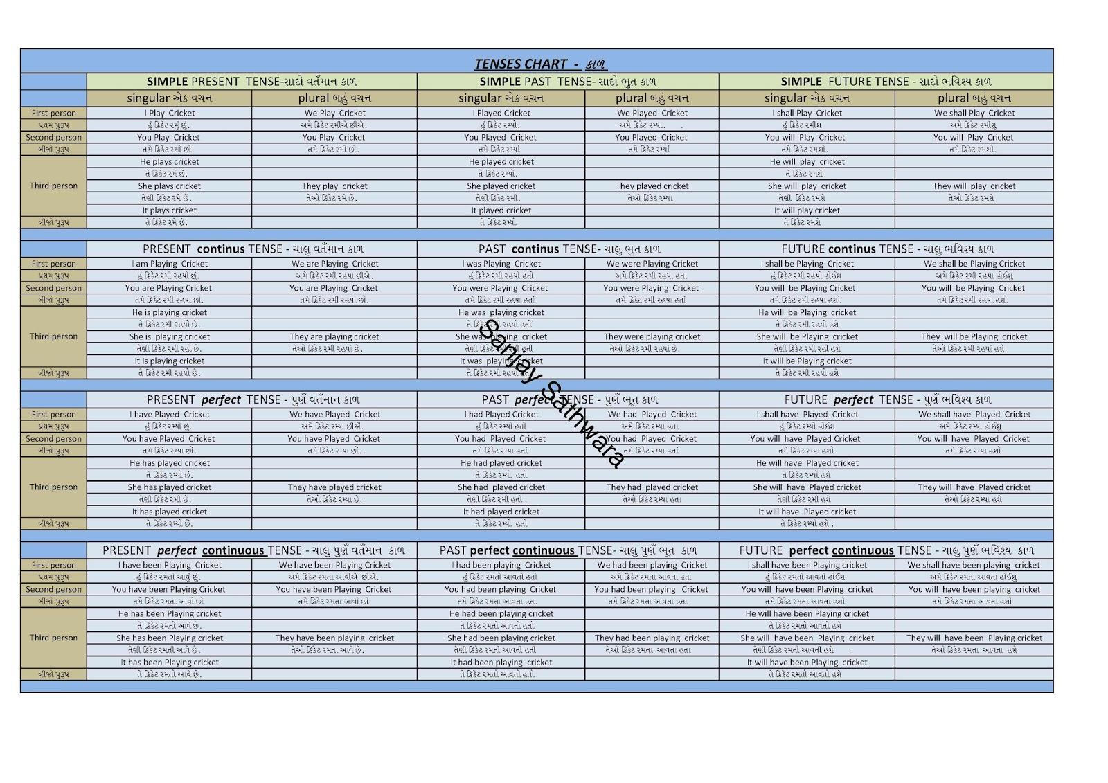 Resume Work Sheets