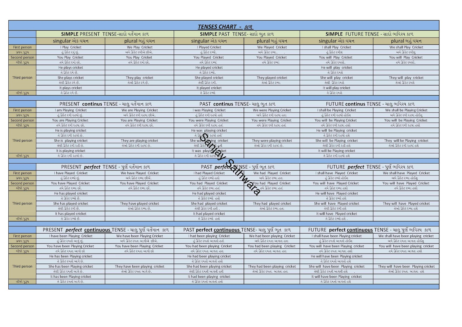 English Tenses Table With Examples Ppt