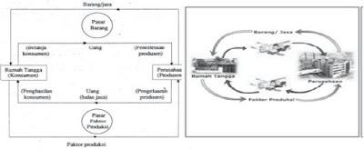 Mendeskripsikan Pengertian Model Circulair Flow Diagram atau Arus Lingkaran Interaksi Antar Pelaku Kegiatan Ekonomi