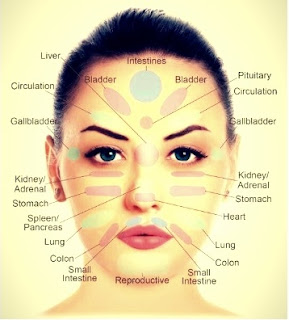 Press one Of These Points on your Face and see what happens to your Body