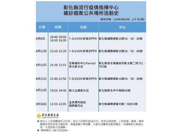 彰化疫情8/20新增1確診 越南籍女移工染疫感染源待查
