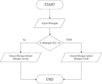 Flowchart C++  Ganjil & Genap