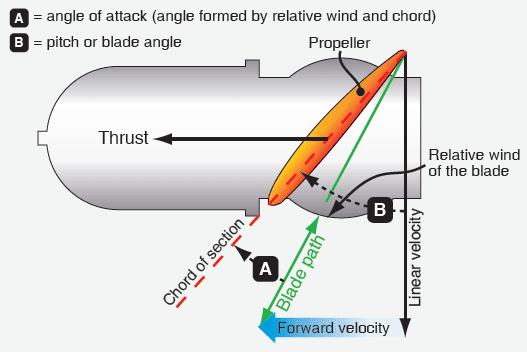 Propeller Aerodynamic Process - Aircraft Propellers
