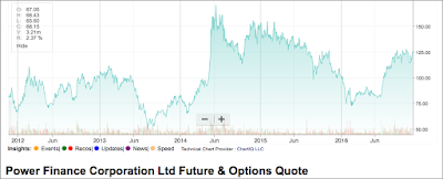 Graph shows five year price movement of PFC Share