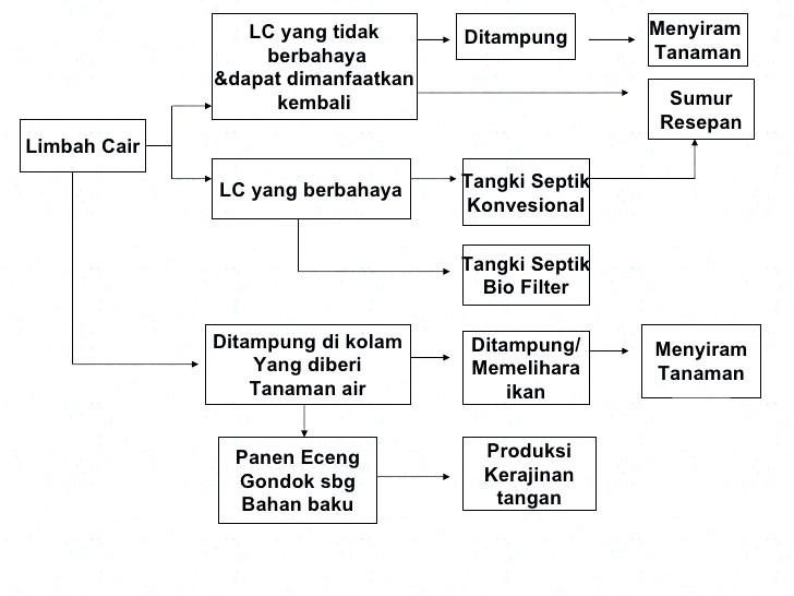 Bagan-penanganan-LC-limbah-cair-domestik