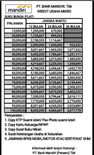 Tabel Angsuran Gadai Bpkb Motor Di Bank Mandiri ...