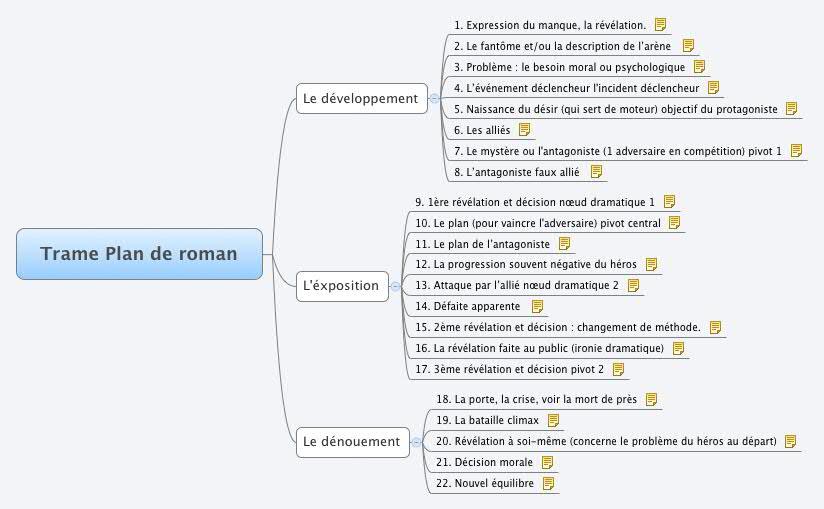 Comment faire un plan dtaill de dissertation