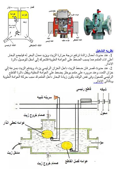 كتاب : الوقاية في الشبكات الكهربائية للمهندس / السيد عبدالمجيد