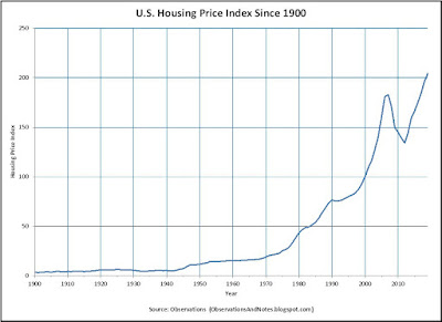 100-year history of U.S. real estate/housing prices as of 2020