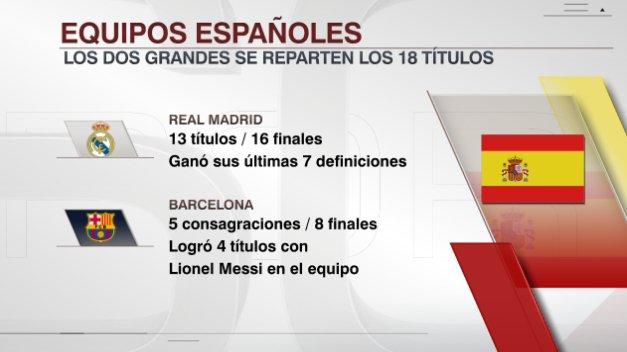 Entre el Madrid y el Barça se reparten 18 títulos de Liga de Campeones