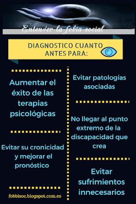 Infografía que explica el porqué de la necesidad de diagnóstico precoz en la fobia social