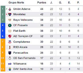 Real Aranjuez Fútbol 3ª División