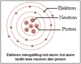 Penemu Proton, Neutron, dan Elektron