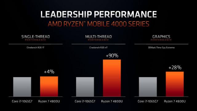 AMD SE LANZA A POR TODAS EN EL CES 2020
