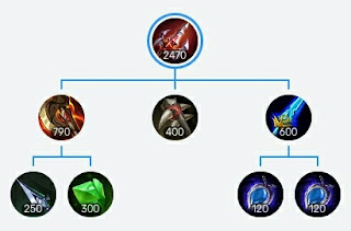 The recommended build of Endless Battles Paquito