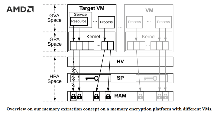 Researchers Defeat AMD's SEV Virtual Machine Encryption