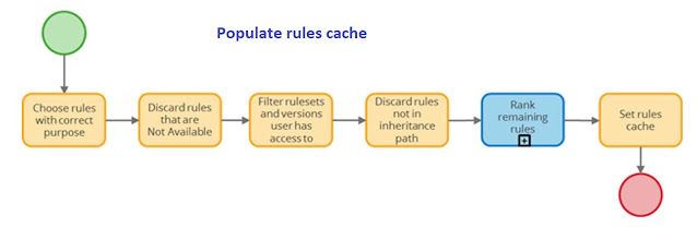 Populate rules cache