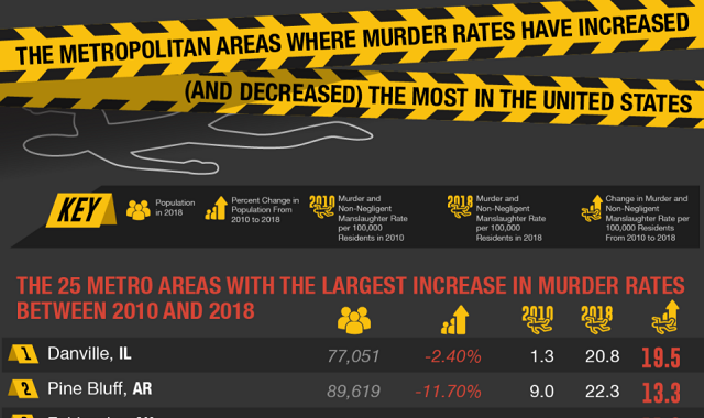 The Metropolitan Areas Where Murder Rates Have Increased (And Decreased) The Most in the U.S.
