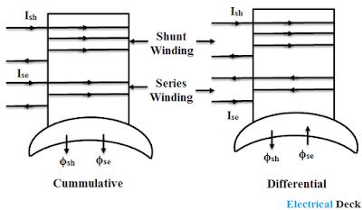 Characteristics of DC Compound Generator