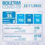 JAGUARARI: Divulgamos nesta edição que foram diagnosticados 21 novos casos de coronavírus *Boletim Epidemiológico JAGUARARI -  23 de Novembro*