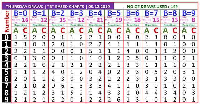 Kerala Lottery Result Winning Number Trending And Pending B Based AC Chart  on 05.12.2019