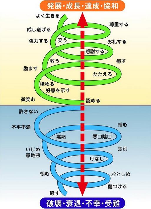 ストローク・ループの法則