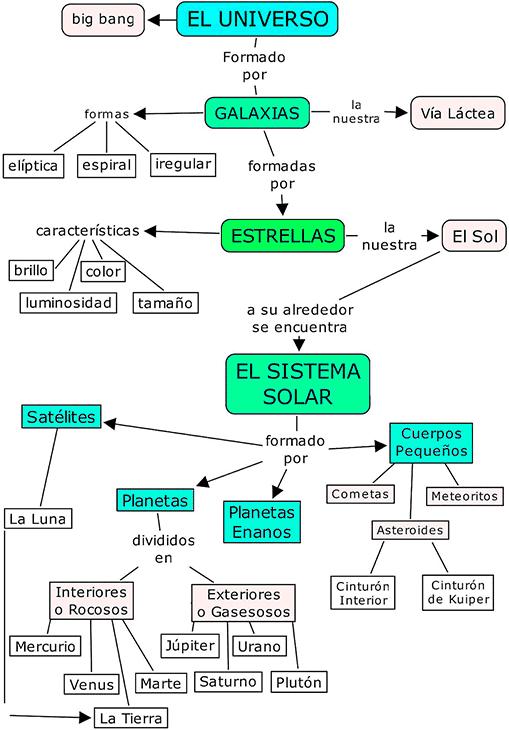 mapa conceptual del universo con sus características principales