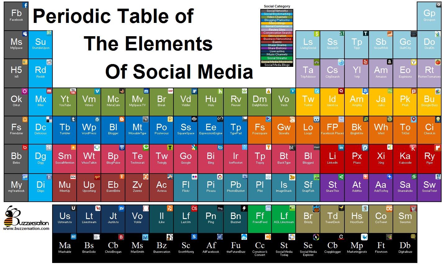 La tabla peridica del social media elcontact la tabla peridica del social media urtaz Choice Image
