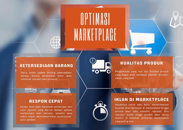 Strategi Pemasaran Online Lewat Marketplace