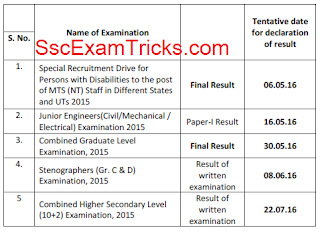 SSC Stenographer Result 2016 date for Grade C & D