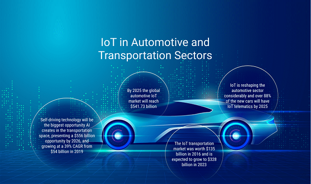 The future trends of IoT in the Automotive and Transportation department