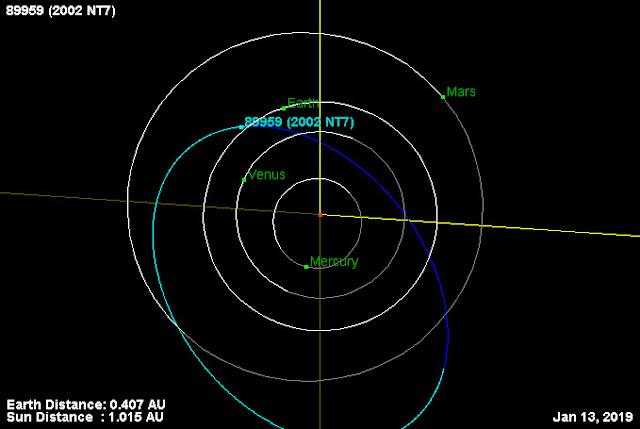 máxima aproximação do asteroide 2002 NT7 em 2019