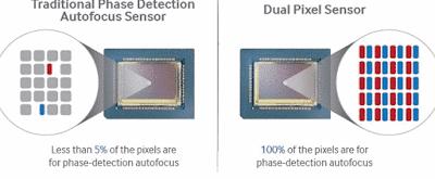 dual pixel autofocus pengertian penjelasan