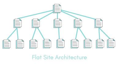 Flat Site Architecture