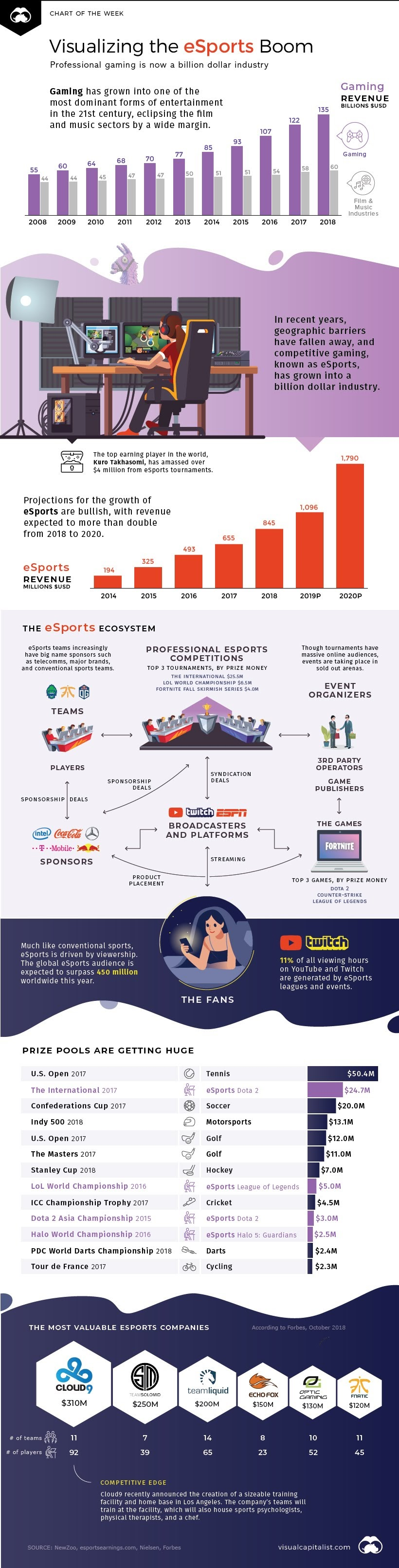 The eSports Boom, and the Numbers Behind the Sector's Explosive Growth #infographic