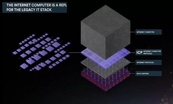 كمبيوتر الإنترنت، تقنية جديدة في التخزين السحابي من Dfinity تدعم الويب اسمبلي