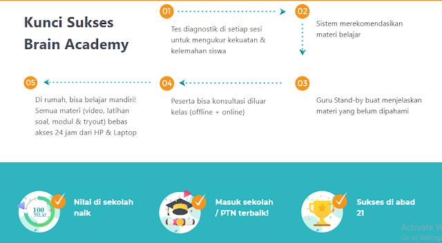 Brain Academy