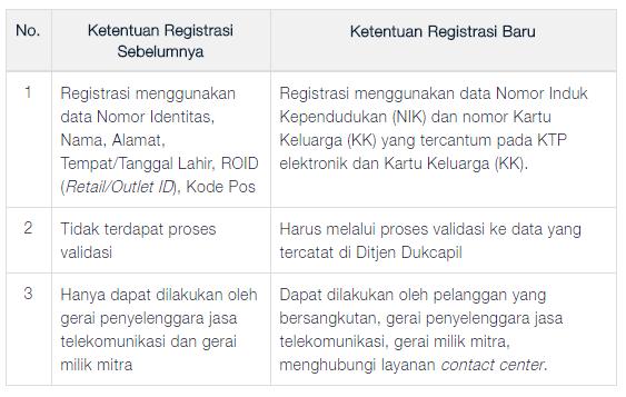perbedaan ketentuan registrasi lama dan baru