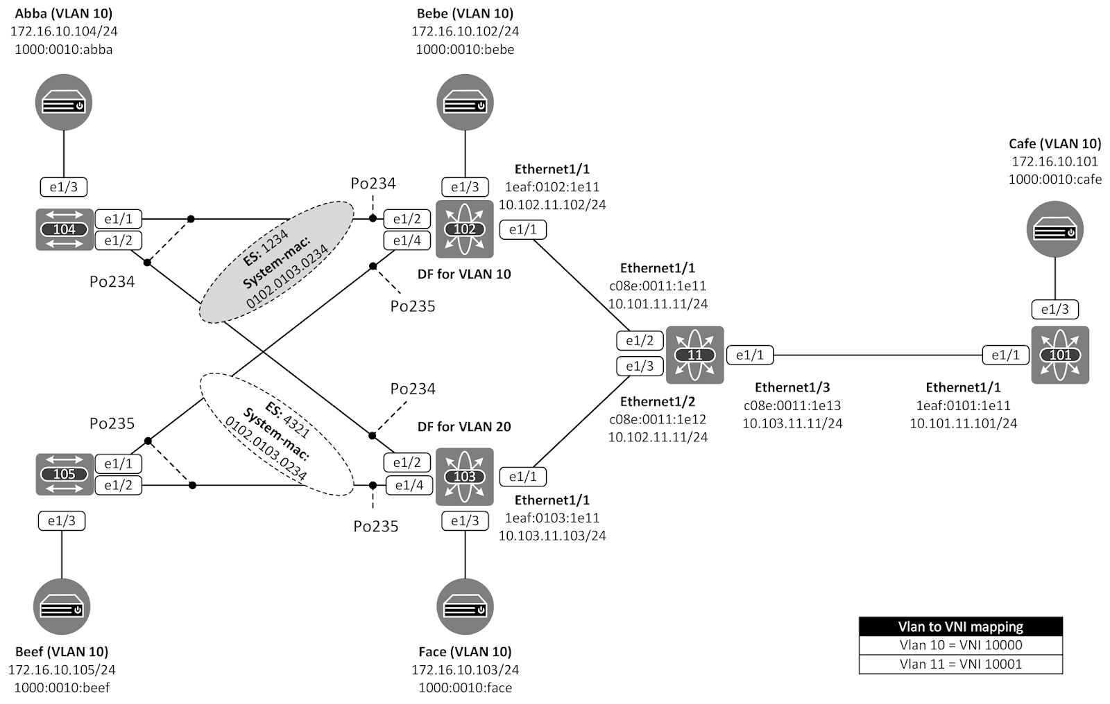 the network times  evpn esi multihoming part iii  data flows and link failures