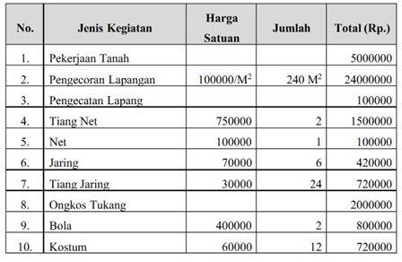 Anggaran Biaya Pekerjaan Pembuatan Lapang Bola Voli