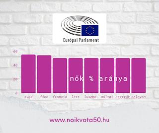 Az Európai Parlament képviselői között 50% felett van a svéd és a finn nők aránya #KORM44