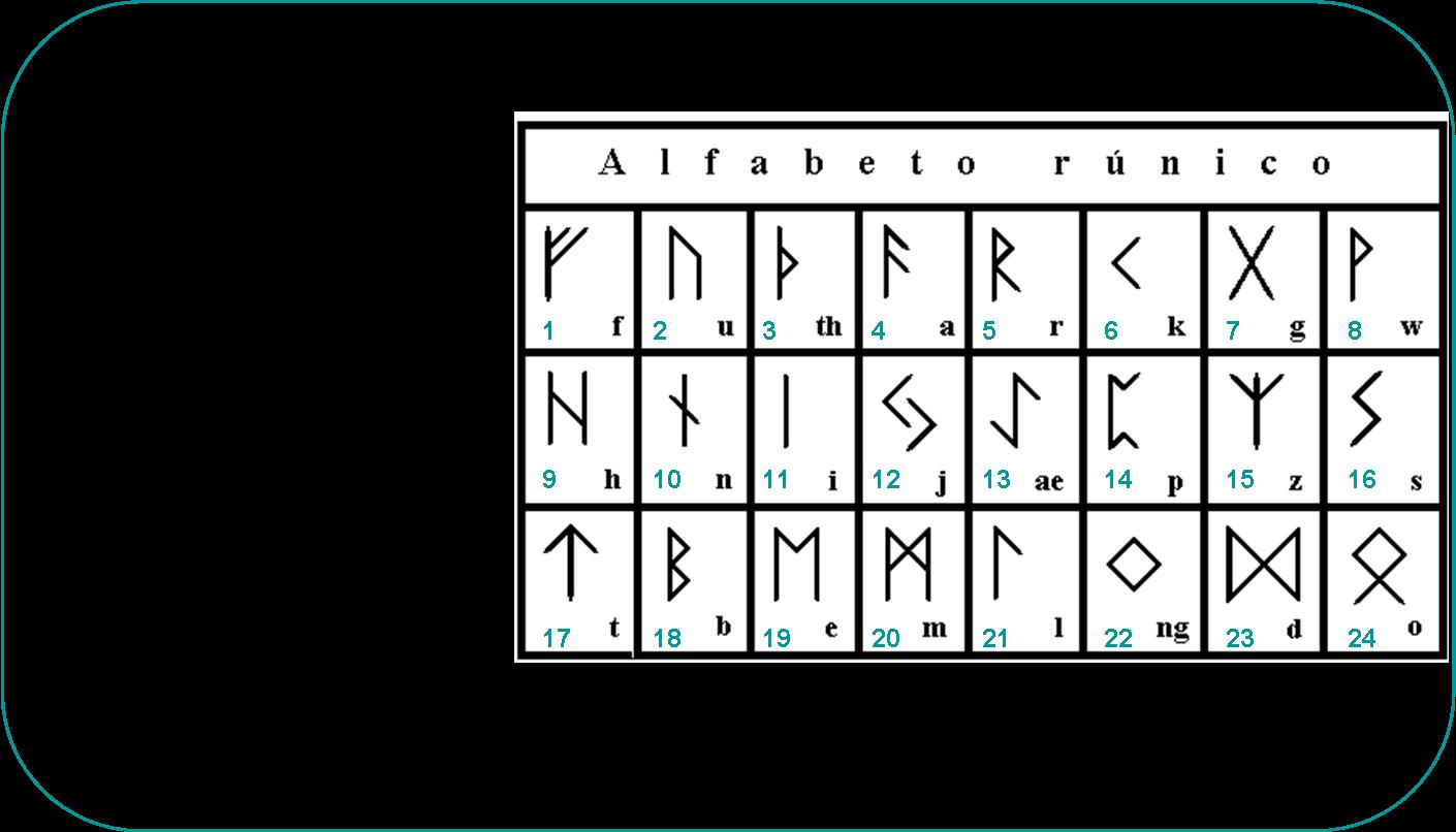 Como hacer unas runas de una rama de arbol paso a paso - Simbolos y su significado ...