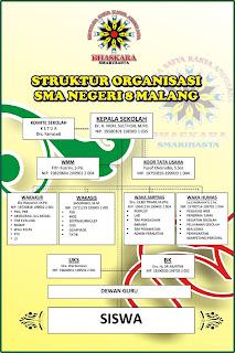 Struktur Organisasi SMA Negeri 8 Malang
