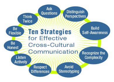 Three Aspects of Cultural Influence on Communication