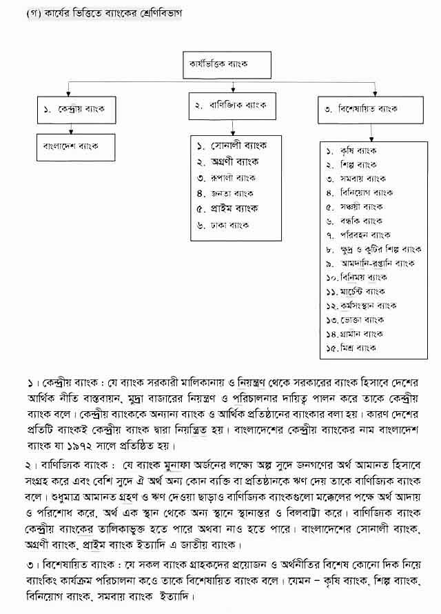 HSC Finance 2nd Paper 3rd week Assignment Answer 2021