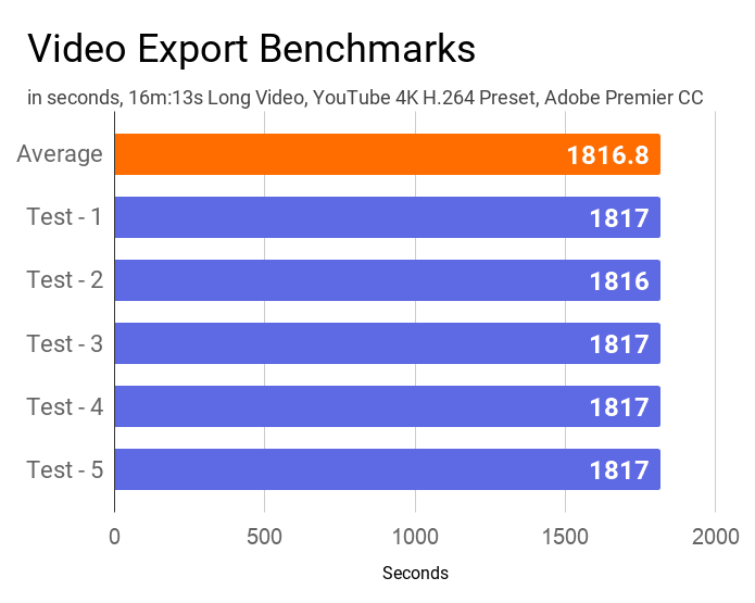 The bar chart about the video export test carried out for 5 times on this Acer Swift 3 SF314-57 laptop.