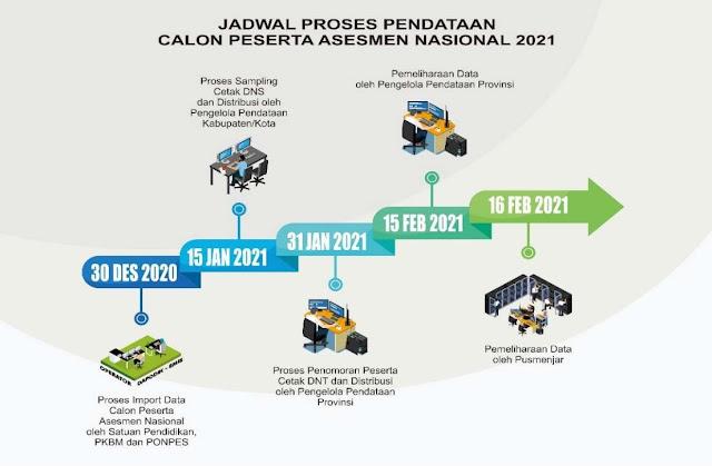 jadwal pendataan calon peserta asesmen nasional capesan tahun 2020 2021 tomatalikuang.com