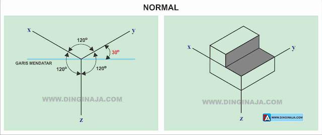 Gambar proyeksi isometri