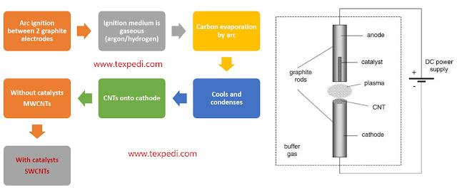 Arc Discharge Method   Texpedia