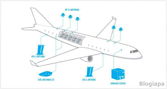 How-Does-Airplane-Wi-Fi-Work-Blogiapa